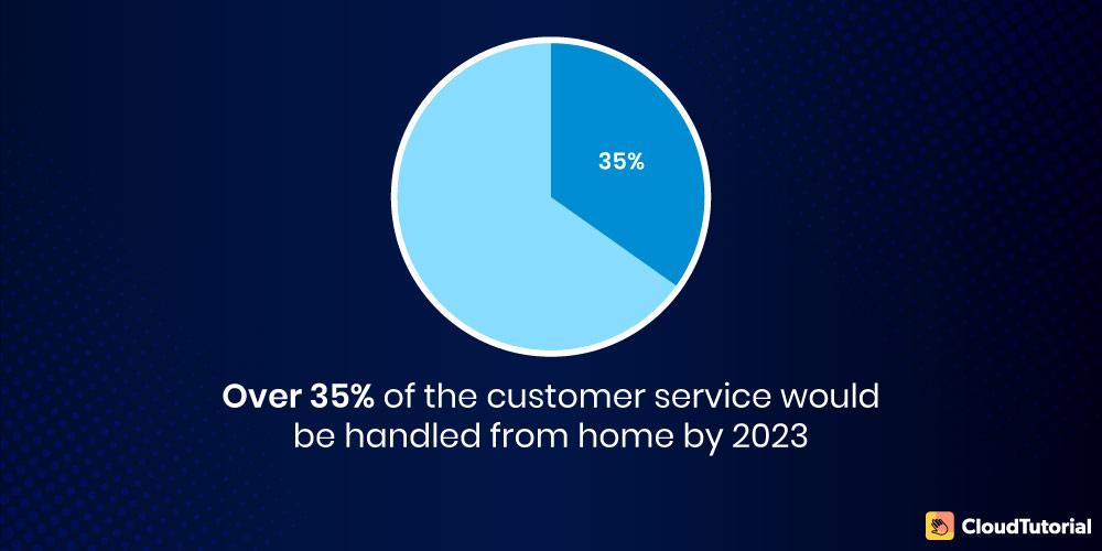 Gartner report on virtual customer service