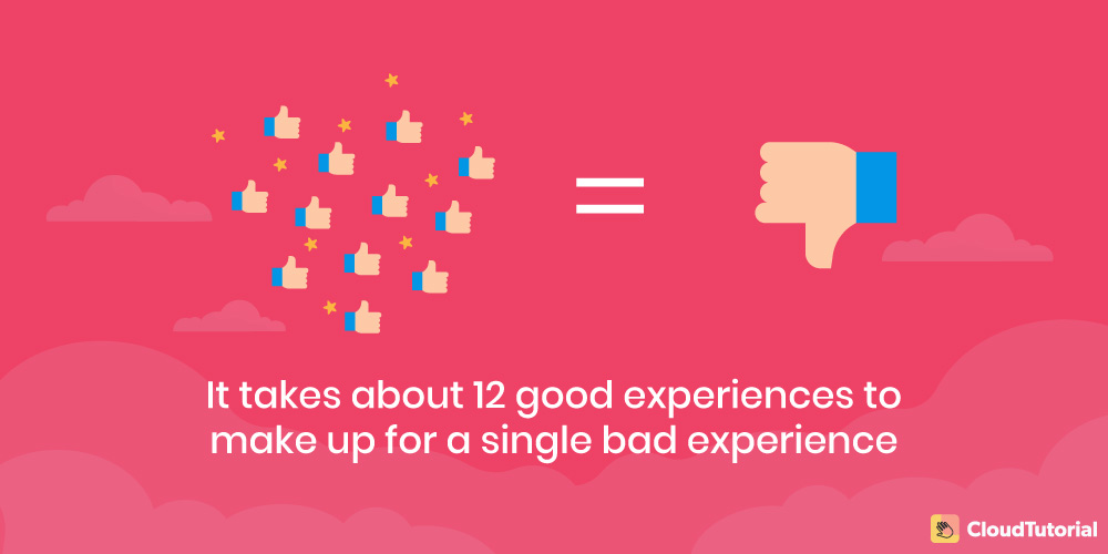 Facts about customer experience