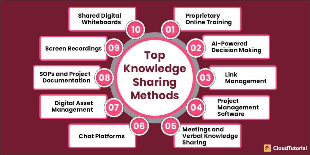 10 Knowledge Sharing Methods