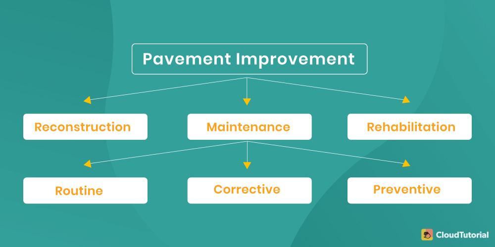 Pavement Improvement
