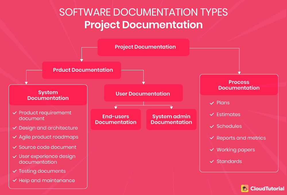 Types of Software Documentation
