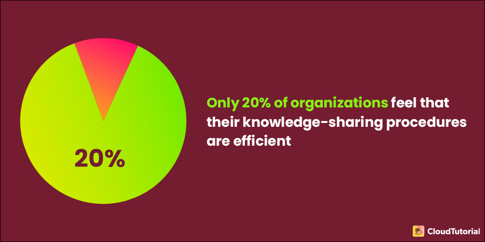 Importance of Knowledge Sharing