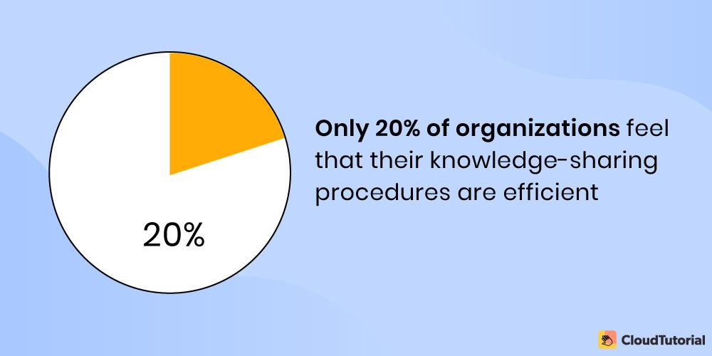 knowledge sharing procedure statistics