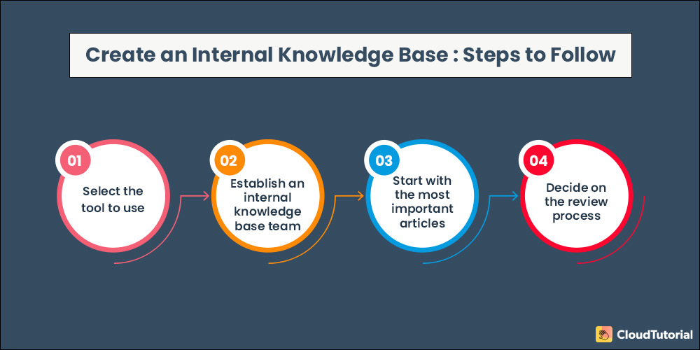 Steps to Create an Internal Knowledge Base