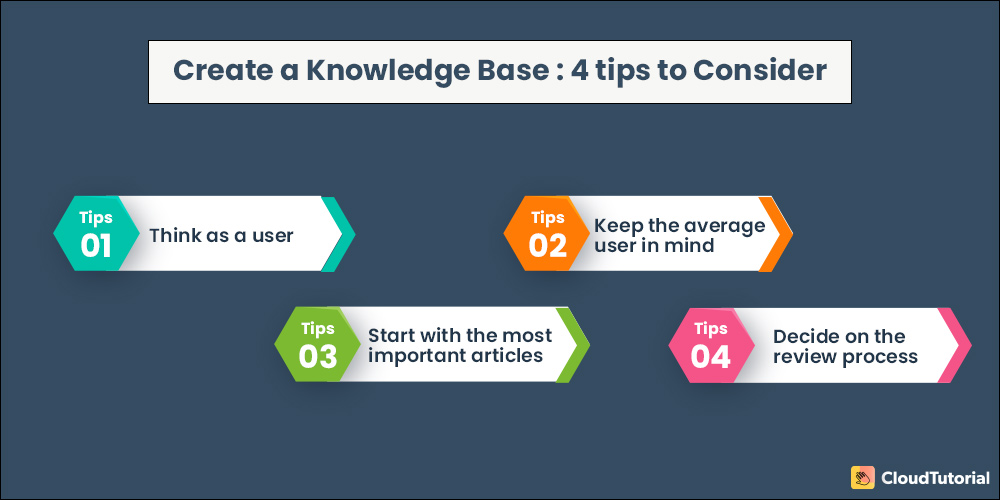 How to Write Knowledge Base Articles?
