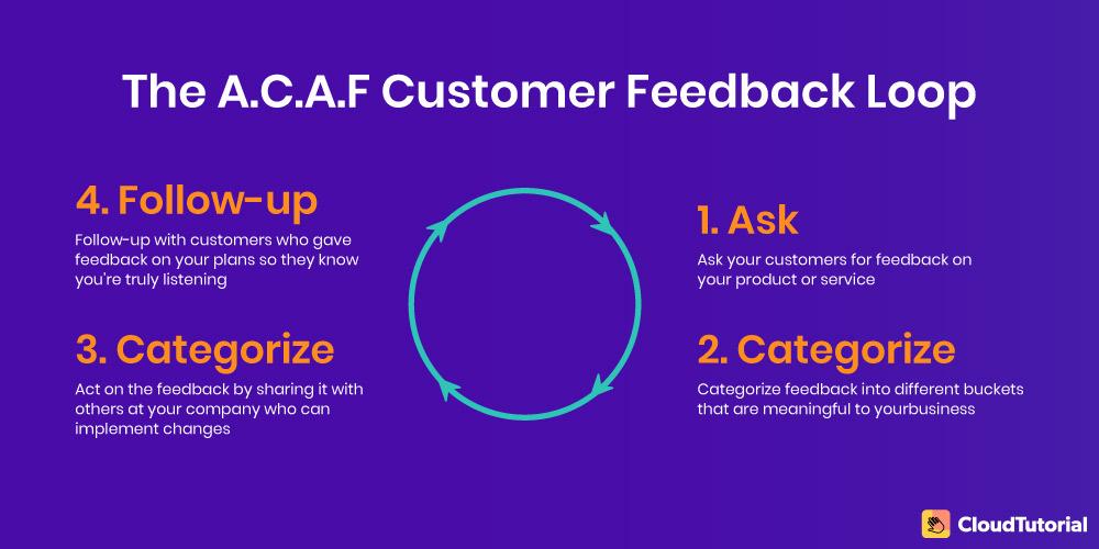 ACAF Loop: Customer Feedback