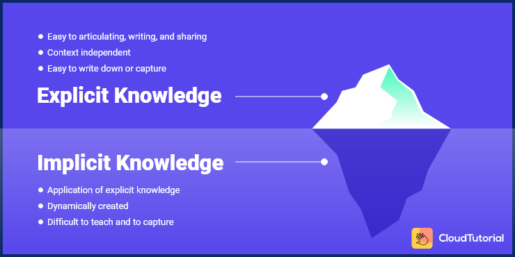 Difference Between Explicit and Implicit Knowledge