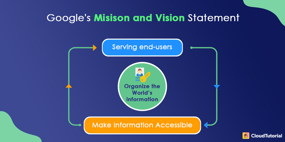 google mission-and-vision-statement