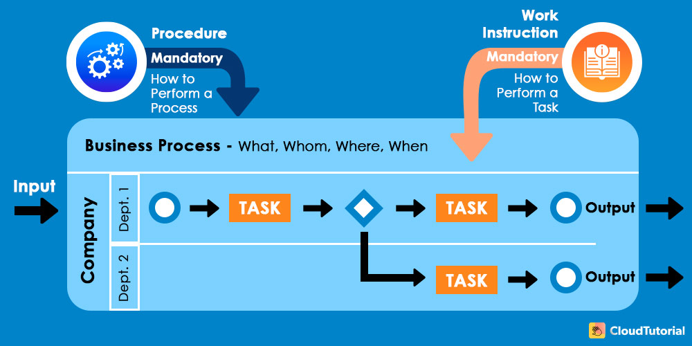 Process and Work Instruction