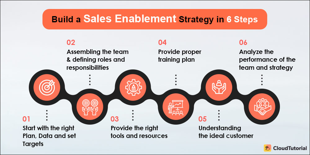 Step To Build Sales Enablement Strategy