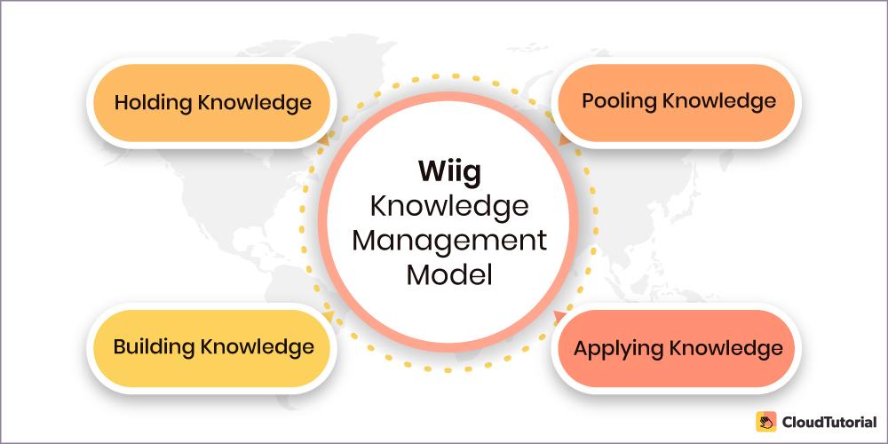 Wiigs Knowledge Management Model
