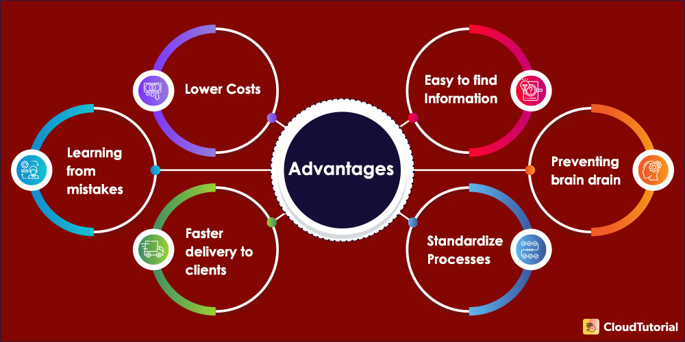 Top Benefits of Knowledge Management Systems