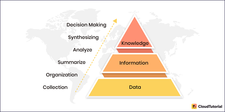 Basic Operations of Knowledge Management