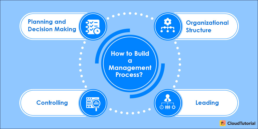Key Functions of Management Process