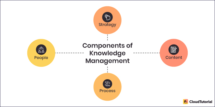 The Core Components of KM