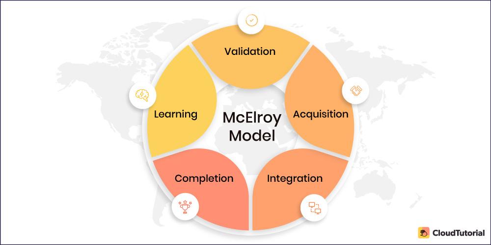 McElroy Model