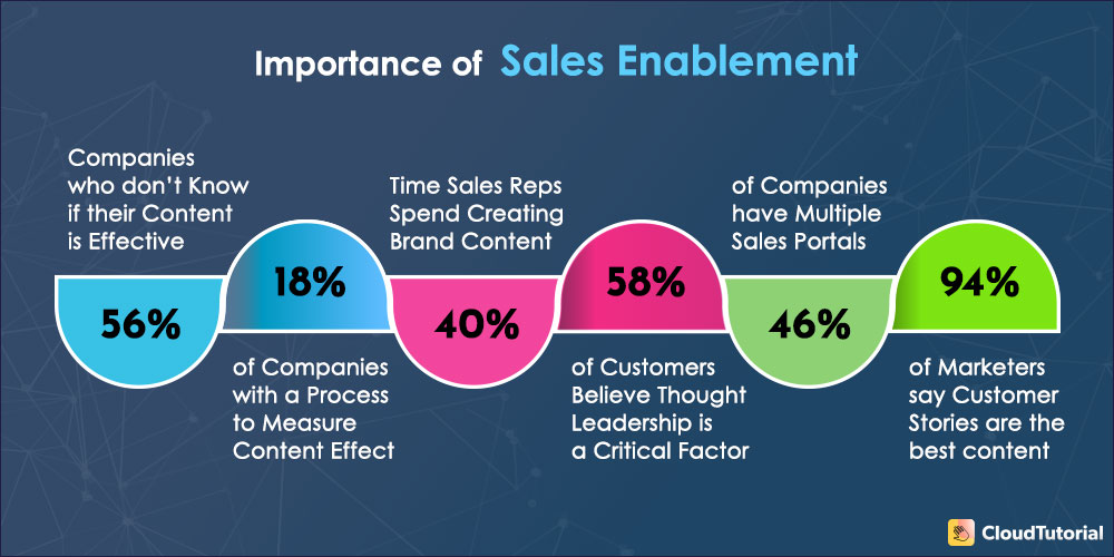 Why is Sales Enablement Important