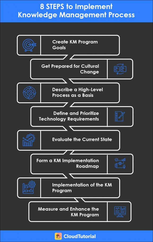 What are Steps of Knowledge Management?