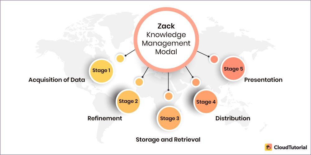 ZACK Model