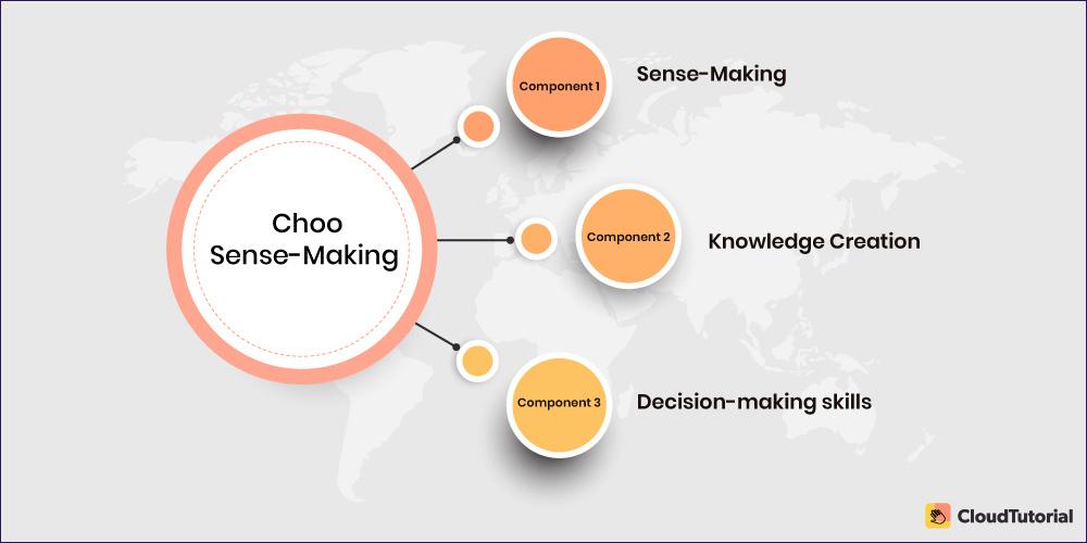 Choo Sense Making KM Model