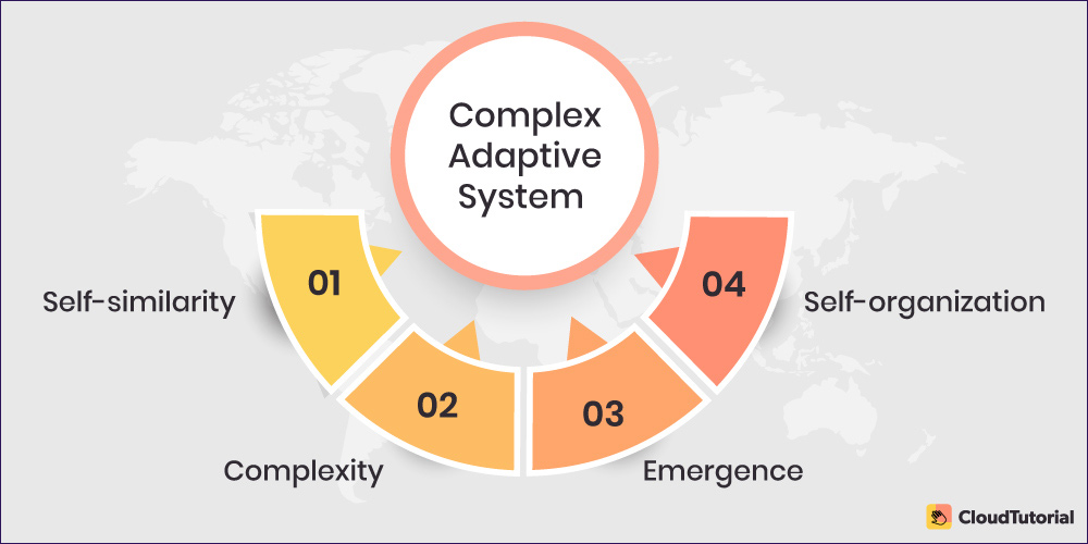 Complex Adaptive System Models