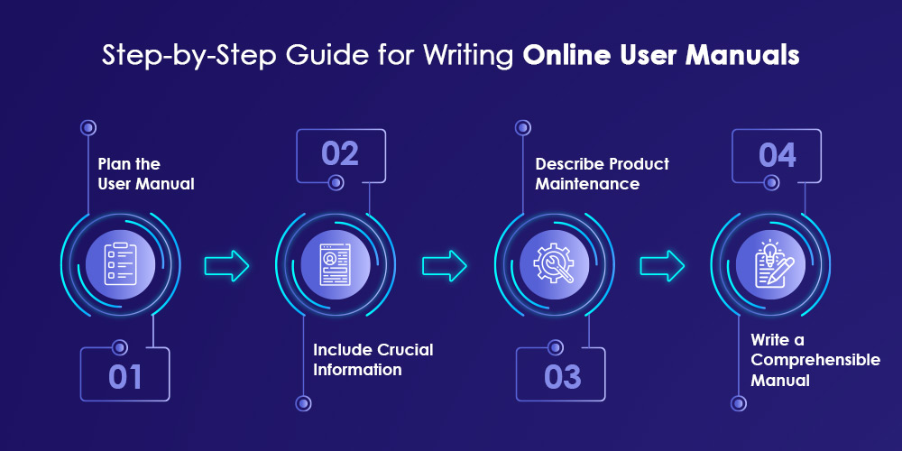 Guide for Writing Online User Manuals