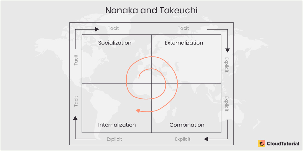 Nonaka And Takeuchi