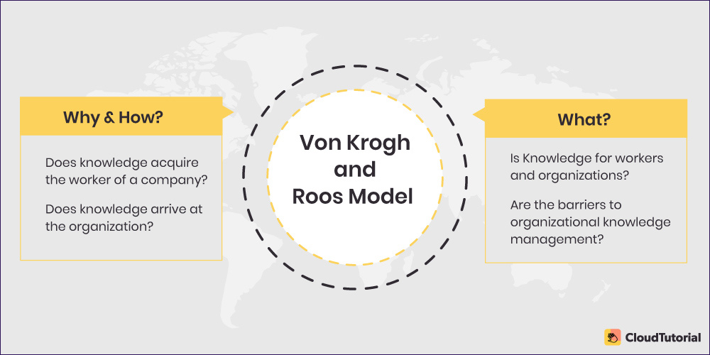 Von Krogh and Roos Model