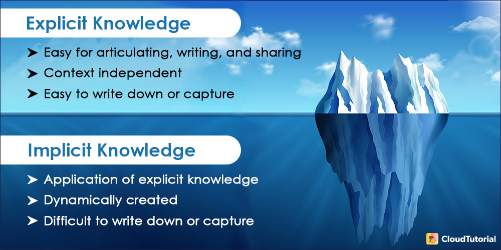 Explicit vs. Tacit Knowledge