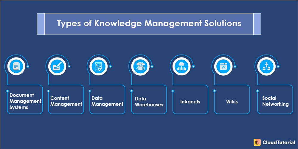 Examples of Knowledge Management