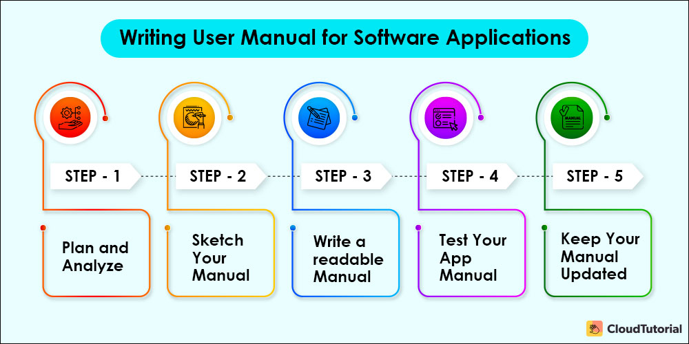 Steps to Write a User Manual for Software Apps