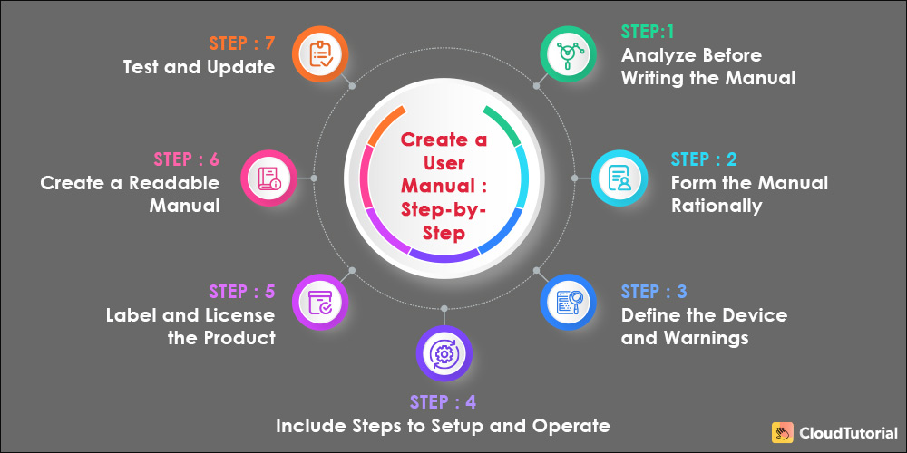 Steps to Write a User Manual