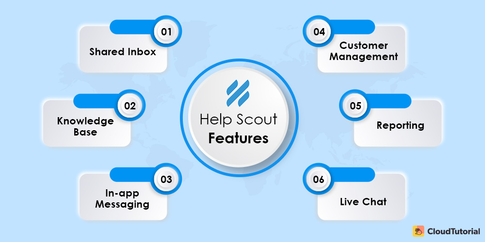 Help Scout Features