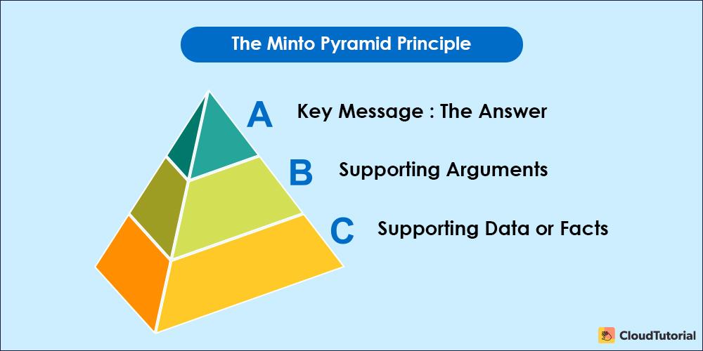 Pyramid Principle: Writing