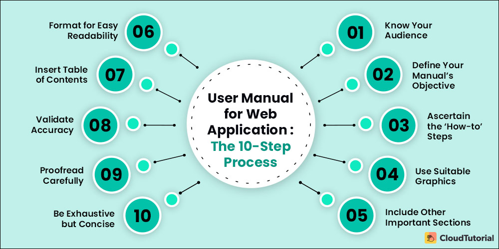 10 Step Guide to Create Web Application User Manual
