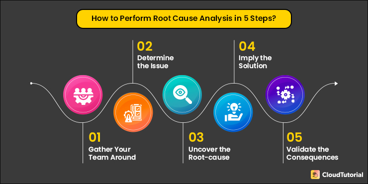Steps to Do a Root Cause Analysis