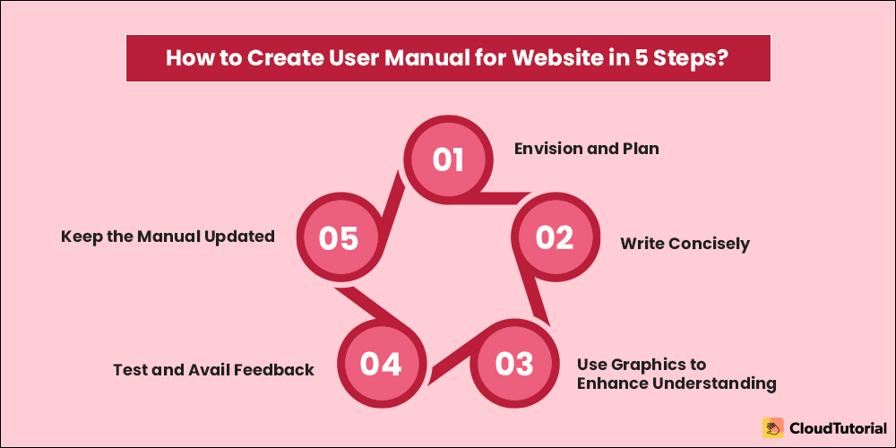 Steps to Create a User Manual for Website